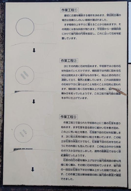 作業工程1〜3の説明パネル